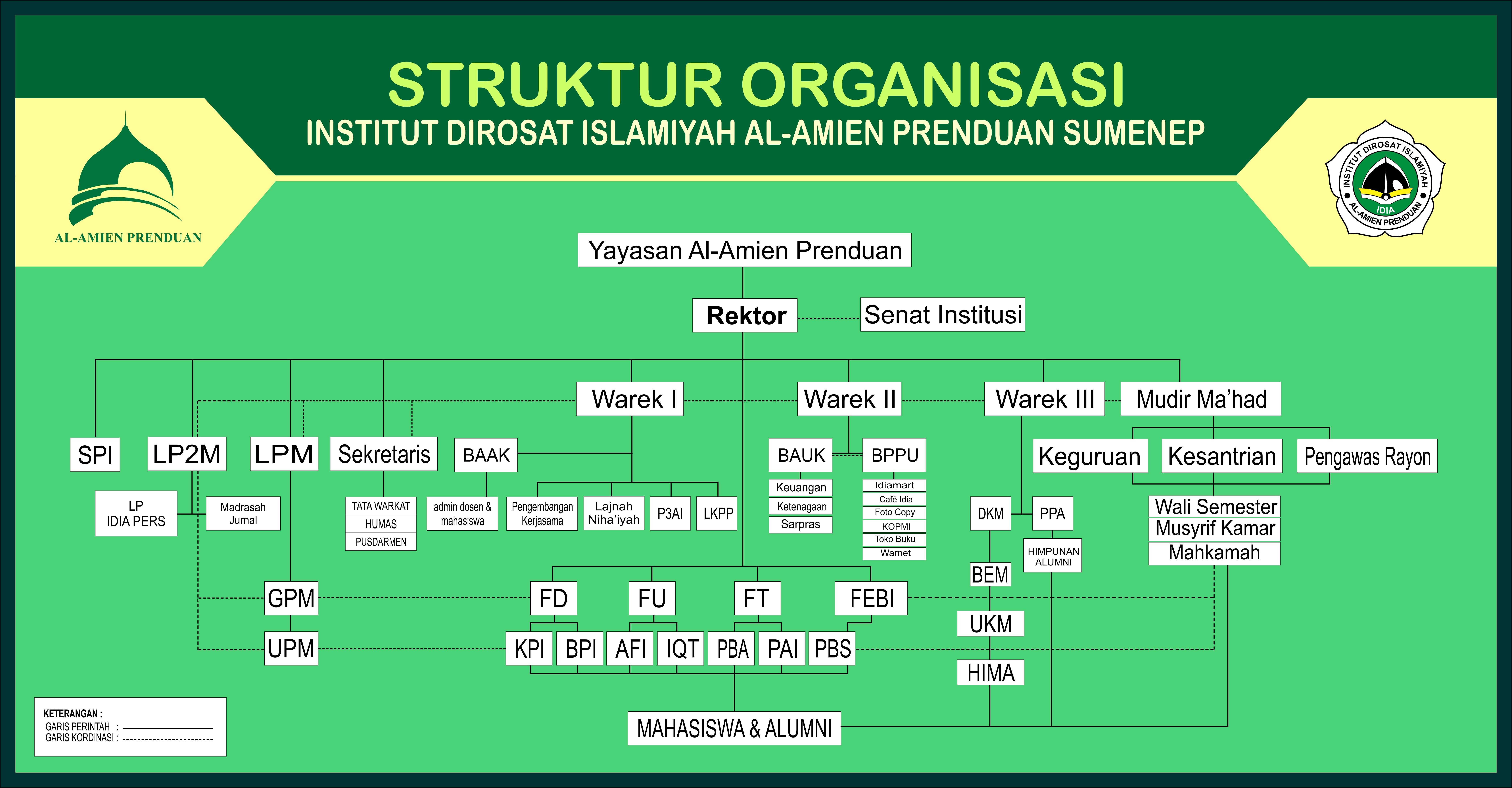 struktur IDIAdd